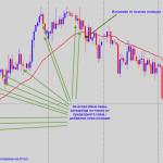 Стратегия за търгуване по време на силен тренд с добавяни позиции - дълги позиции