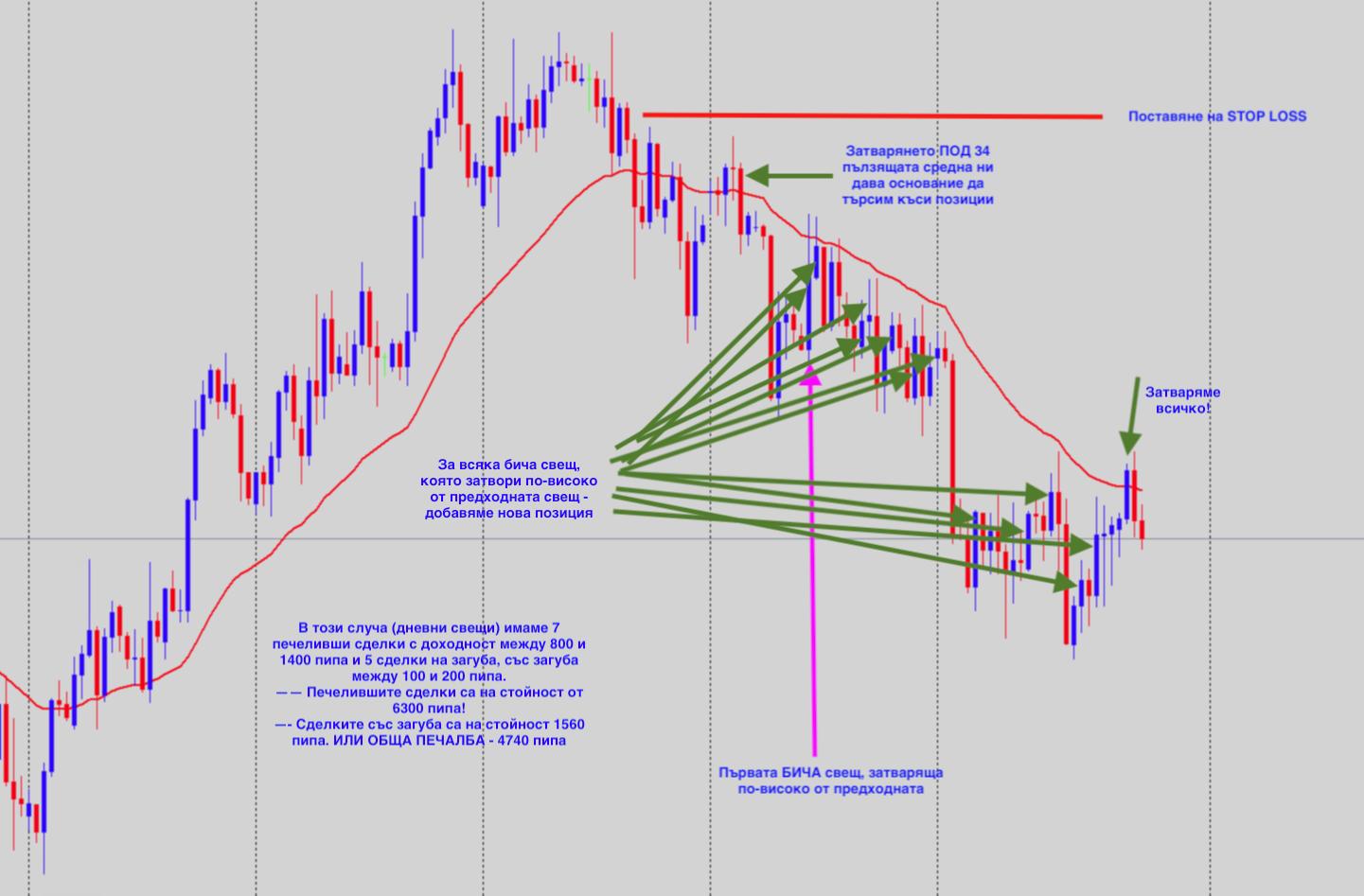 Стратегия за търгуване по време на силен тренд с добавяни позиции
