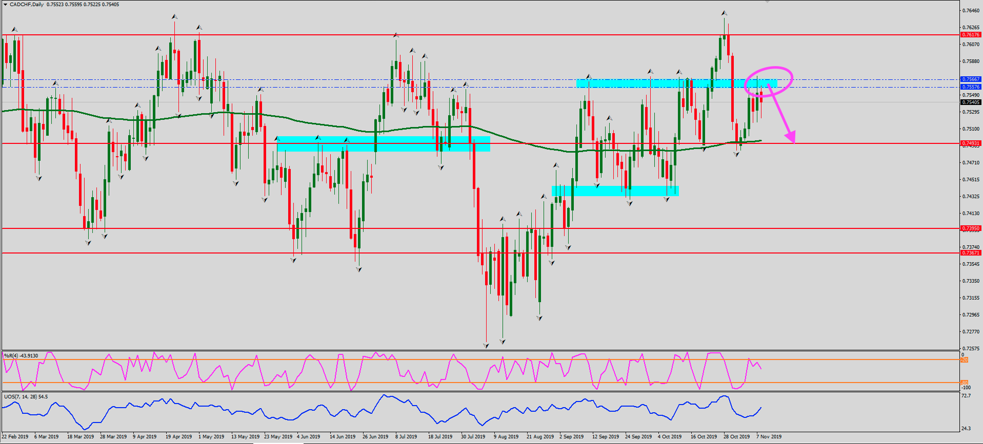 CADCHF-Daily
