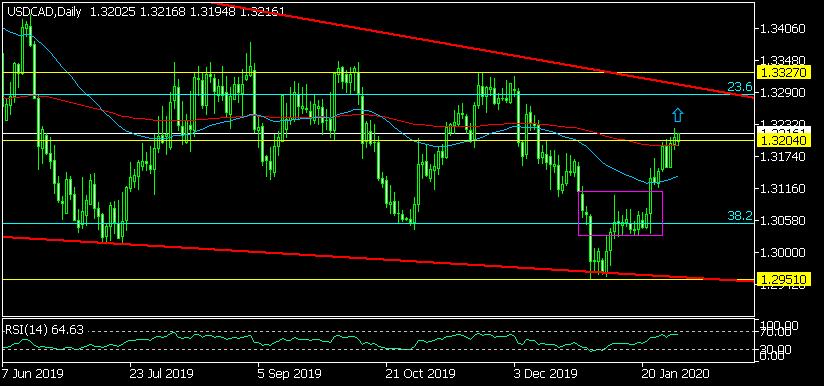 Дневна графика на USD/CAD