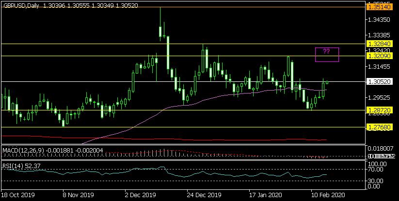 Дневна графика на GBP/USD