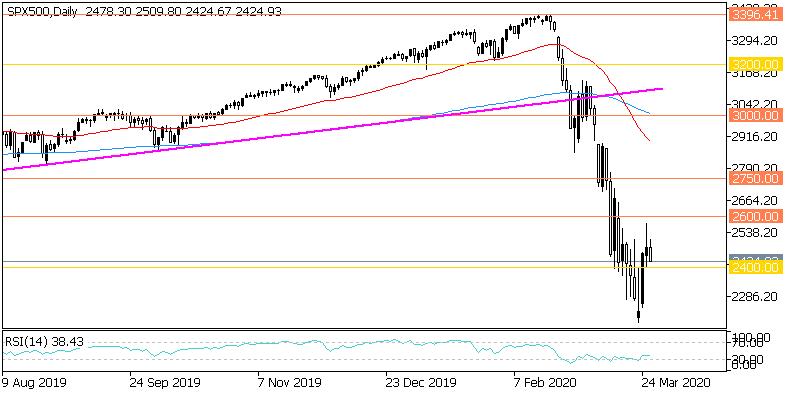 Дневна графика на S&P 500