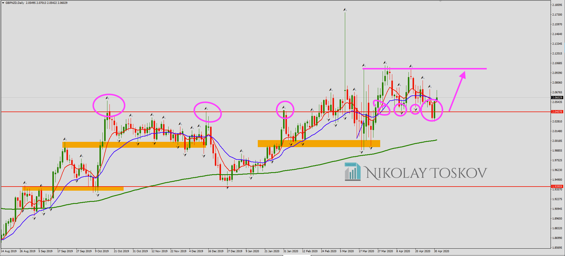 GBPNZD 2020-05-03 at 14.27.00