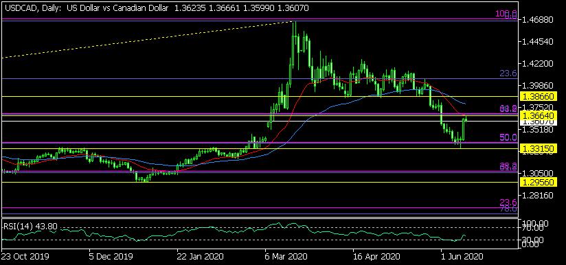 Дневна графика USD/CAD