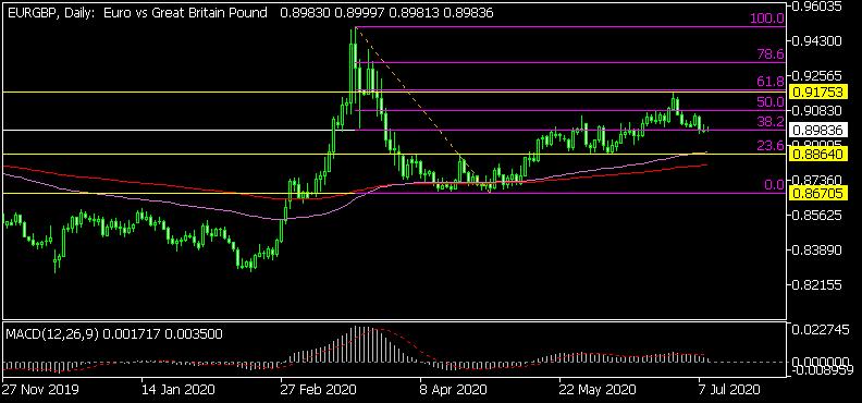 Дневна графика на EUR/GBP