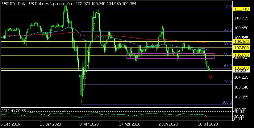 Дневна графика на USD/JPY
