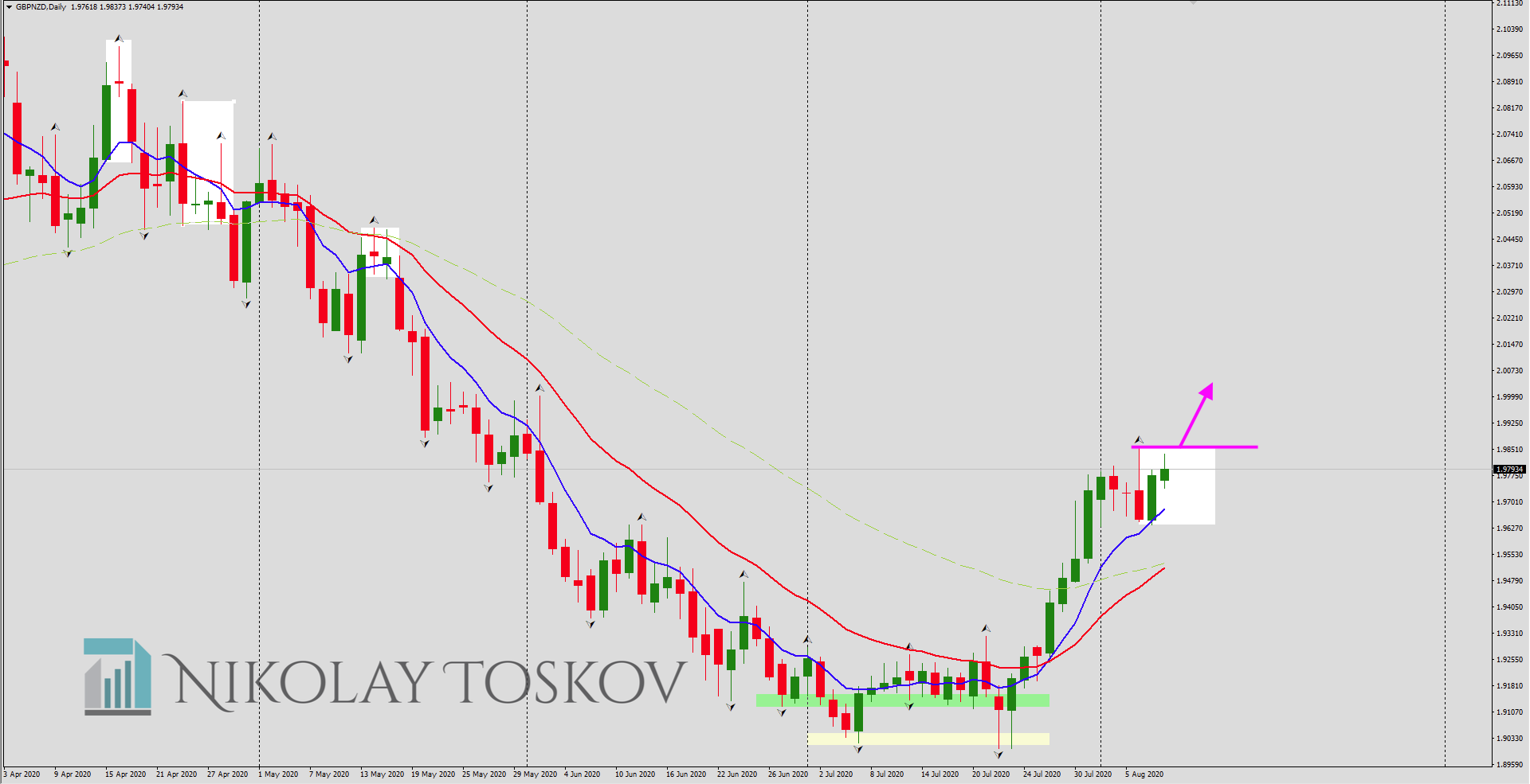 GBPNZD 2020-08-10 at 13.42.07