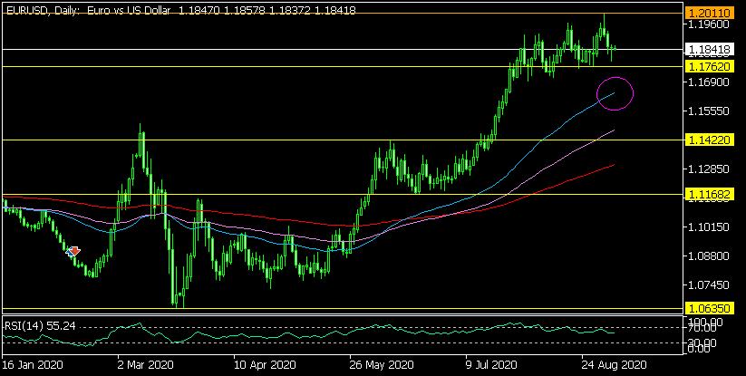 Дневна графика на EUR/USD