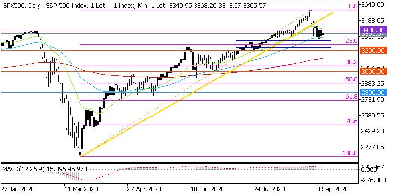 Днеевна графика на S&P 500