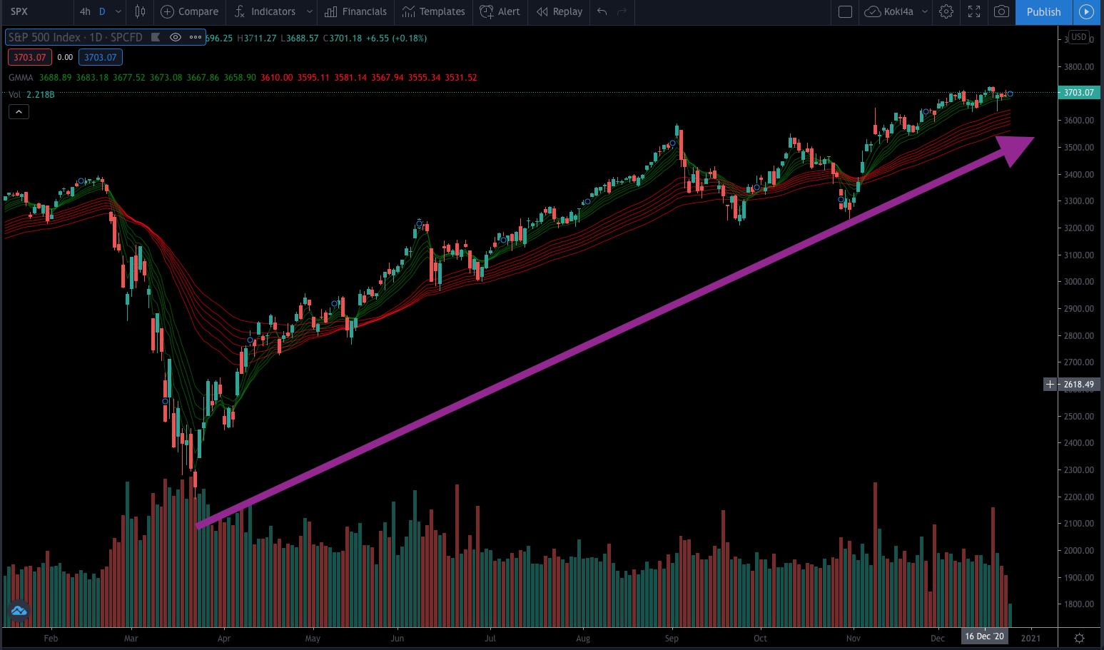 S&P 500 възход