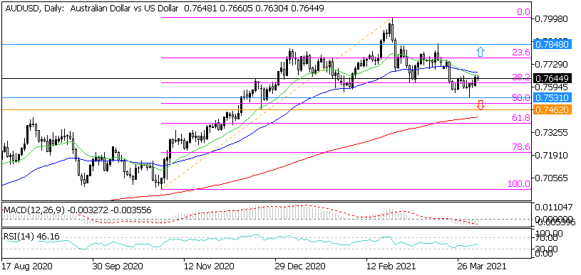 Дневна графика на AUD/USD